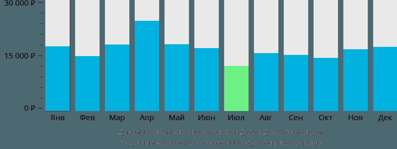 Динамика стоимости авиабилетов из Дели в Дубай по месяцам