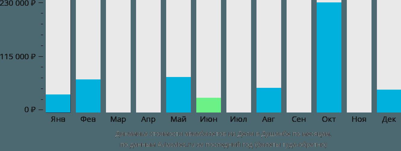 Динамика стоимости авиабилетов из Дели в Душанбе по месяцам