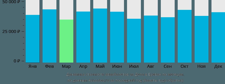 Динамика стоимости авиабилетов из Дели в Ереван по месяцам