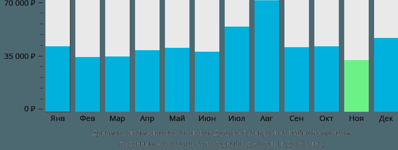 Динамика стоимости авиабилетов из Дели во Франкфурт-на-Майне по месяцам