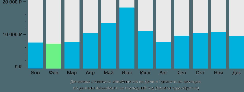 Динамика стоимости авиабилетов из Дели в Гувахати по месяцам