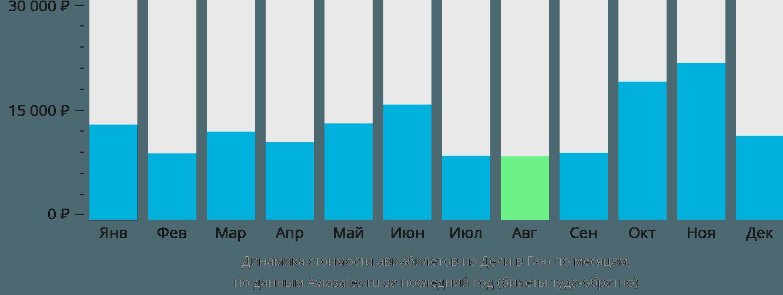 Динамика стоимости авиабилетов из Дели в Гаю по месяцам