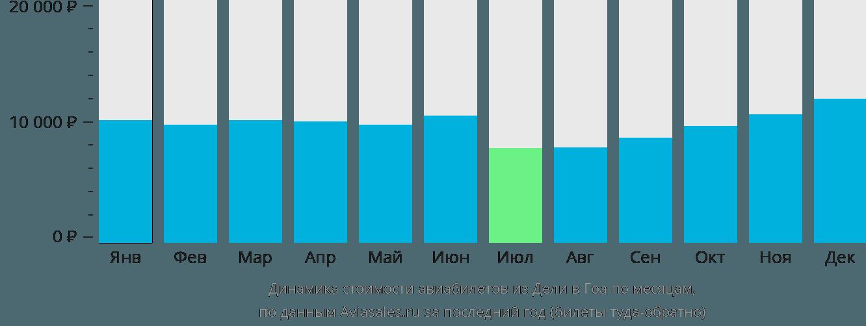 Динамика стоимости авиабилетов из Дели в Гоа по месяцам