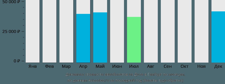 Динамика стоимости авиабилетов из Дели в Гамбург по месяцам