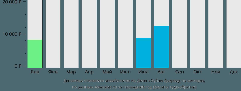 Динамика стоимости авиабилетов из Дели в Хубли-Дхарвад по месяцам