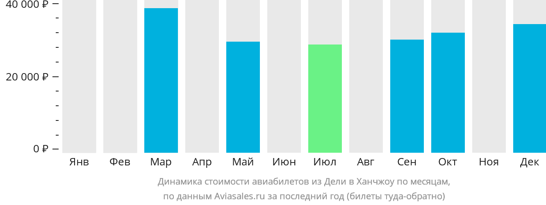 Динамика стоимости авиабилетов из Дели в Ханчжоу по месяцам