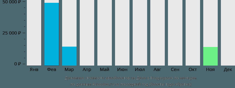 Динамика стоимости авиабилетов из Дели в Кхаджурахо по месяцам