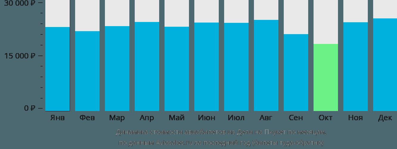 Динамика стоимости авиабилетов из Дели на Пхукет по месяцам
