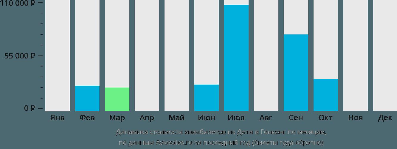 Динамика стоимости авиабилетов из Дели в Гонконг по месяцам