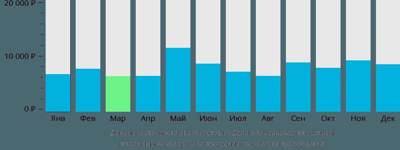 Динамика стоимости авиабилетов из Дели в Хайдарабад по месяцам