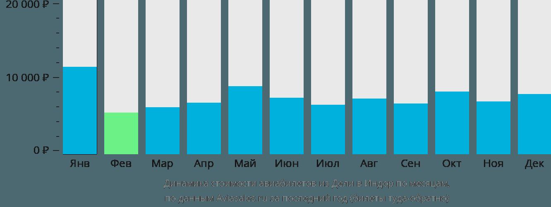 Динамика стоимости авиабилетов из Дели в Индор по месяцам