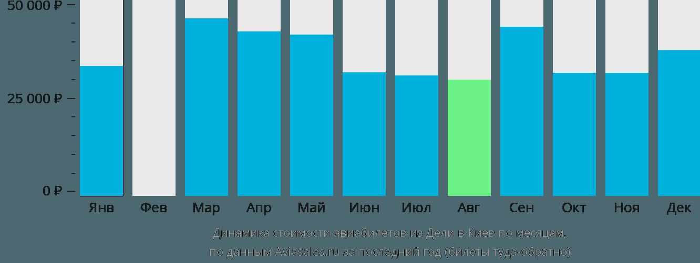 Динамика стоимости авиабилетов из Дели в Киев по месяцам