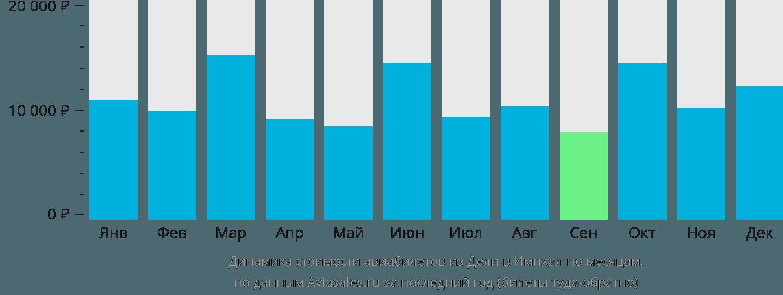 Динамика стоимости авиабилетов из Дели в Импхал по месяцам