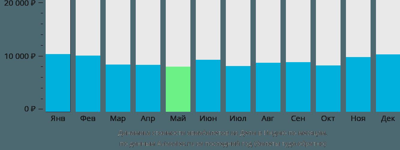Динамика стоимости авиабилетов из Дели в Индию по месяцам