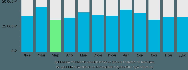 Динамика стоимости авиабилетов из Дели в Стамбул по месяцам