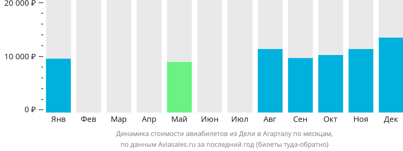 Динамика стоимости авиабилетов из Дели в Агарталу по месяцам