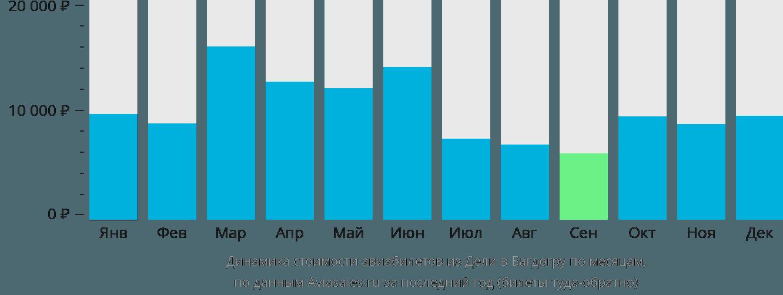 Динамика стоимости авиабилетов из Дели в Багдогру по месяцам