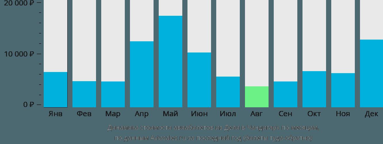 Динамика стоимости авиабилетов из Дели в Чандигарх по месяцам