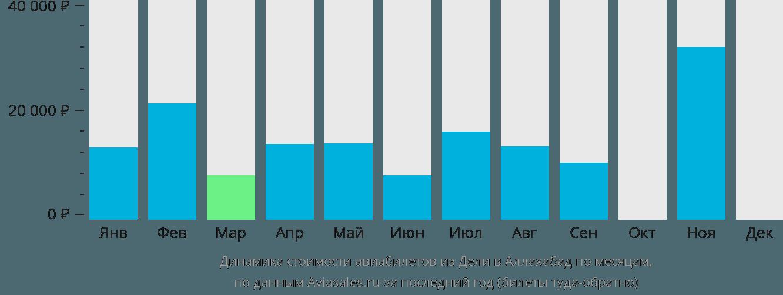 Динамика стоимости авиабилетов из Дели в Аллахабад по месяцам