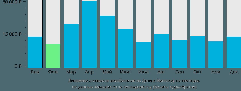 Динамика стоимости авиабилетов из Дели в Мангалур по месяцам
