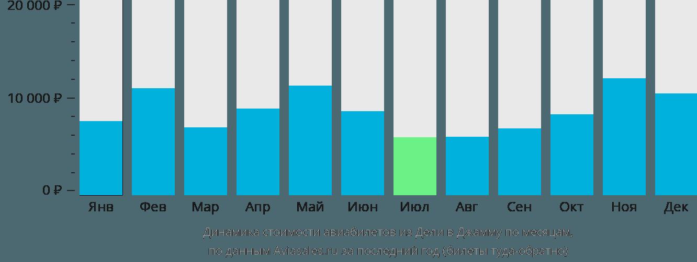 Динамика стоимости авиабилетов из Дели в Джамму по месяцам