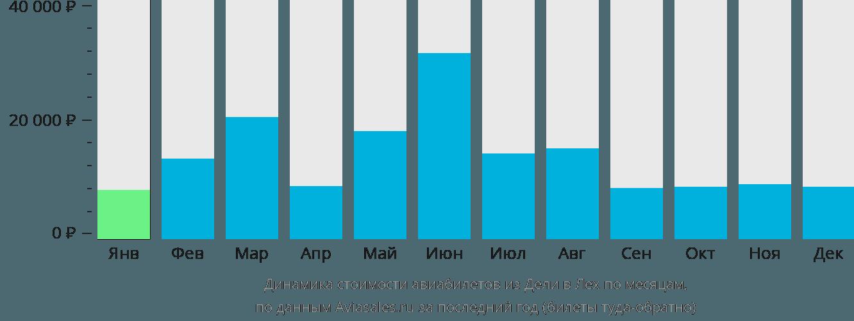 Динамика стоимости авиабилетов из Дели в Лех по месяцам