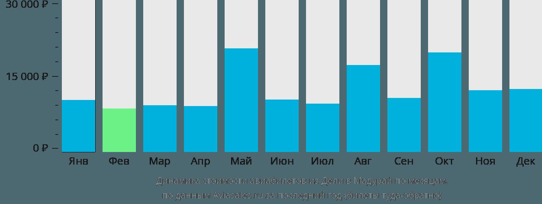 Динамика стоимости авиабилетов из Дели в Мадурай по месяцам