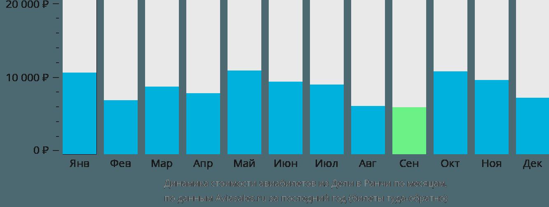 Динамика стоимости авиабилетов из Дели в Ранчи по месяцам