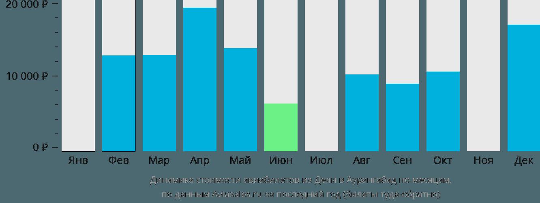 Динамика стоимости авиабилетов из Дели в Аурангабад по месяцам