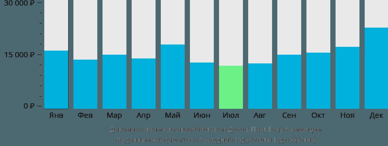 Динамика стоимости авиабилетов из Дели в Порт-Блэр по месяцам