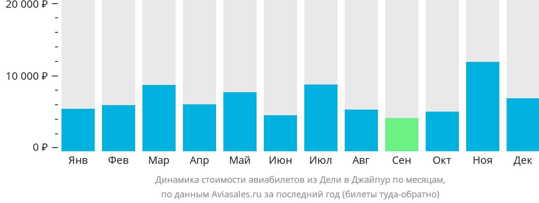 Динамика стоимости авиабилетов из Дели в Джайпур по месяцам