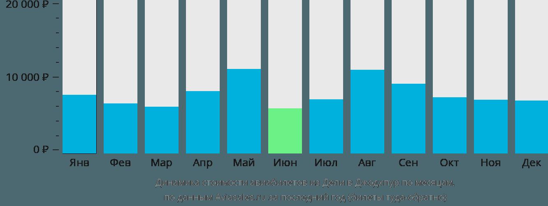 Динамика стоимости авиабилетов из Дели в Джодхпур по месяцам
