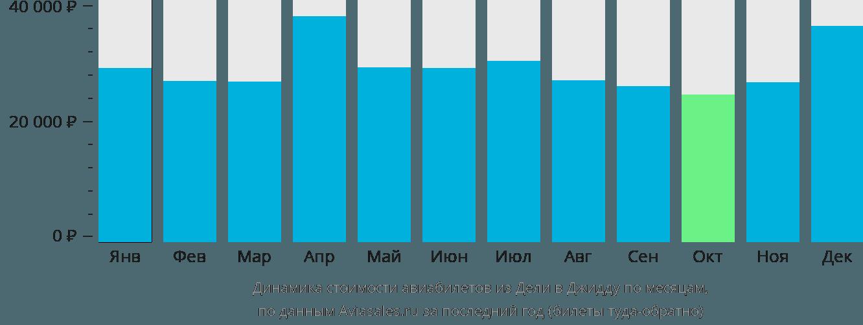 Динамика стоимости авиабилетов из Дели в Джидду по месяцам