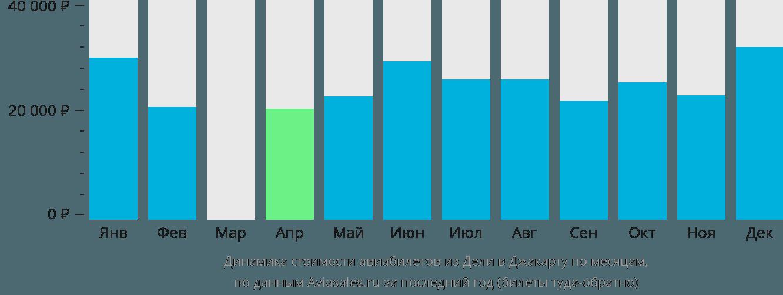 Динамика стоимости авиабилетов из Дели в Джакарту по месяцам