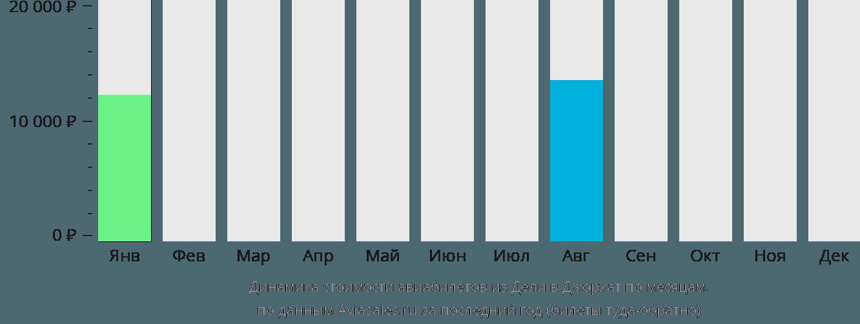 Динамика стоимости авиабилетов из Дели в Джорхат по месяцам