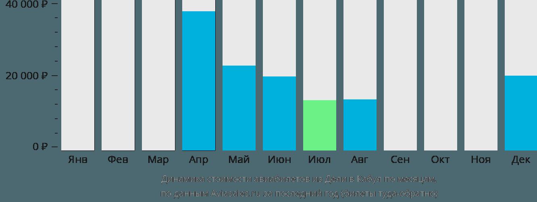 Динамика стоимости авиабилетов из Дели в Кабул по месяцам