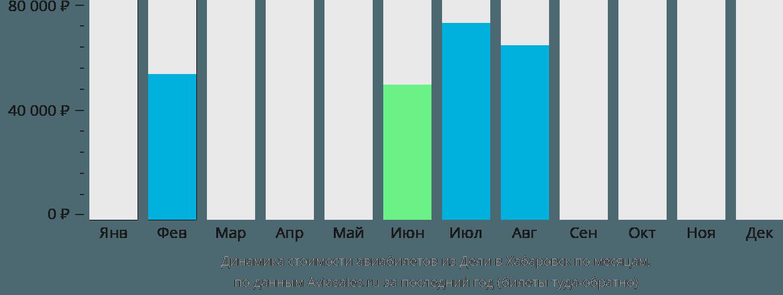 Динамика стоимости авиабилетов из Дели в Хабаровск по месяцам