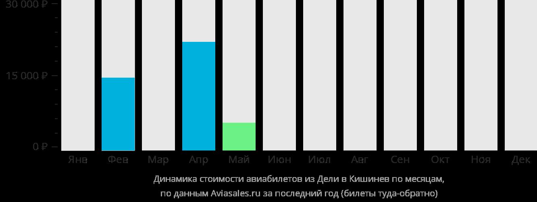 Динамика стоимости авиабилетов из Дели в Кишинёв по месяцам