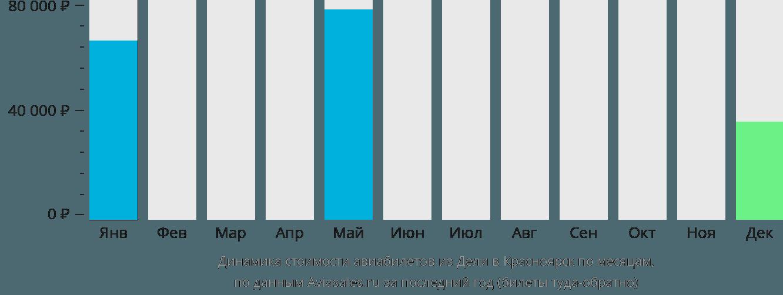 Динамика стоимости авиабилетов из Дели в Красноярск по месяцам