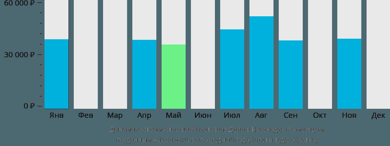 Динамика стоимости авиабилетов из Дели в Краснодар по месяцам