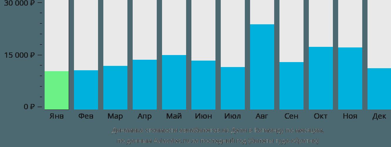 Динамика стоимости авиабилетов из Дели в Катманду по месяцам