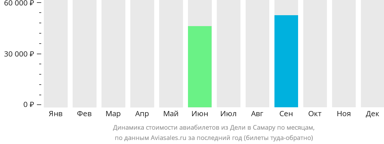 Динамика стоимости авиабилетов из Дели в Самару по месяцам
