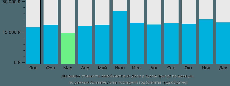 Динамика стоимости авиабилетов из Дели в Куала-Лумпур по месяцам