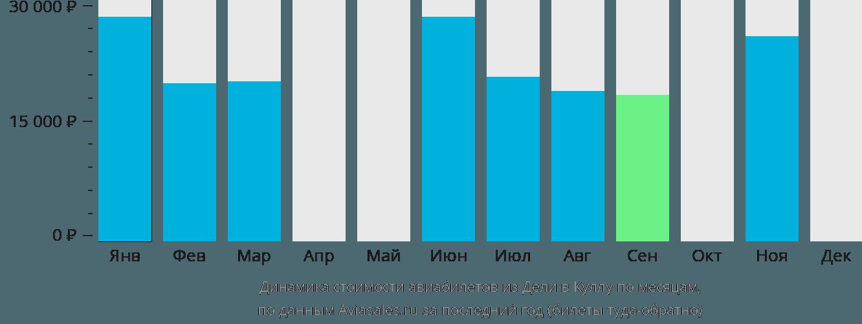 Динамика стоимости авиабилетов из Дели в Куллу по месяцам