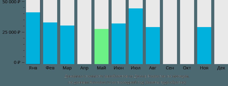 Динамика стоимости авиабилетов из Дели в Казахстан по месяцам