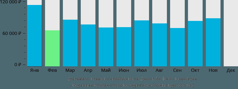 Динамика стоимости авиабилетов из Дели в Лас-Вегас по месяцам