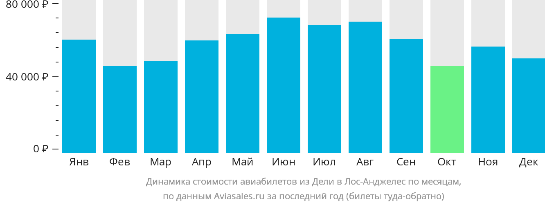 Динамика стоимости авиабилетов из Дели в Лос-Анджелес по месяцам