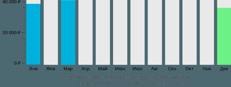 Динамика стоимости авиабилетов из Дели в Ларнаку по месяцам