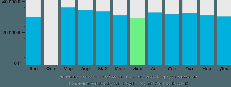 Динамика стоимости авиабилетов из Дели в Санкт-Петербург по месяцам