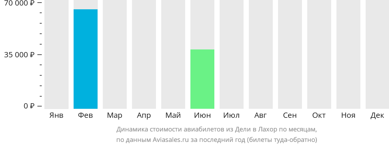 Динамика стоимости авиабилетов из Дели в Лахор по месяцам